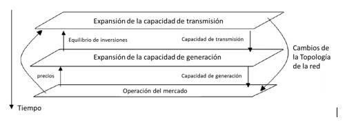 Sistema electrico planificar proactivamente figura