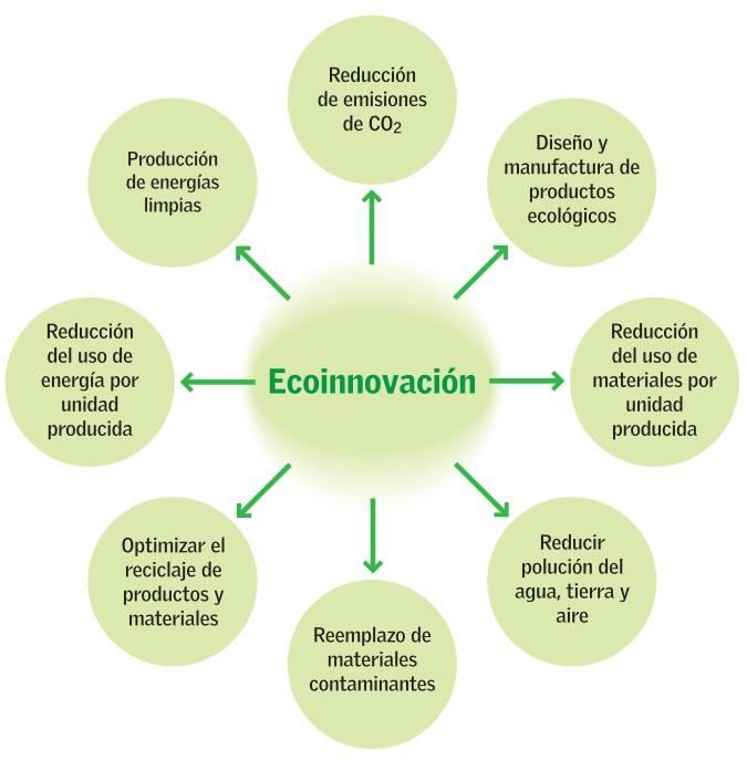 ecoinnovacion